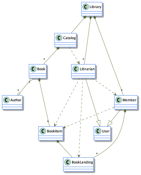Library management class diagram